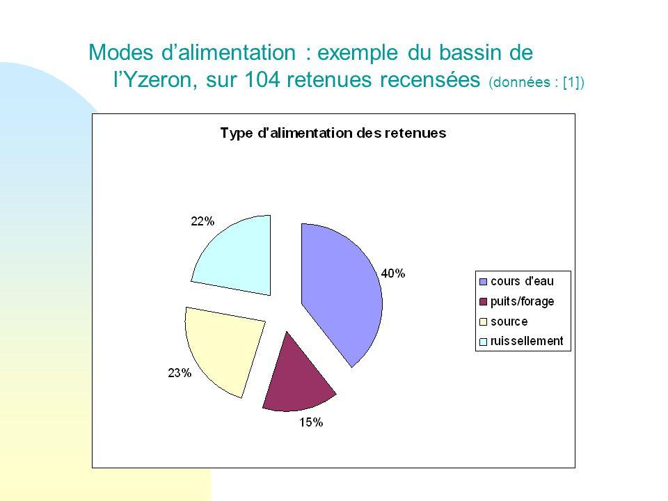 Modes d'alimentation : exemple du bassin de l'Yzeron, sur 104 retenues recensées (données : [1])